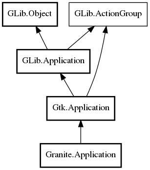Object hierarchy for Application