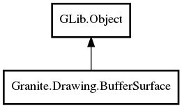Object hierarchy for BufferSurface