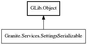 Object hierarchy for SettingsSerializable